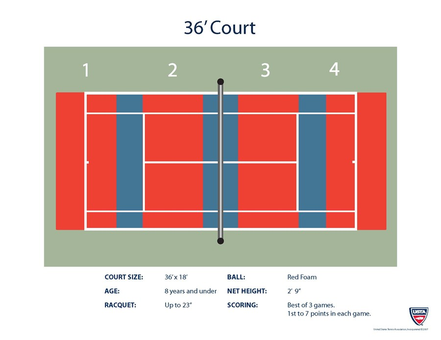 10u youth progression pathway usta southeast michigan - Color Games For 3 Year Olds