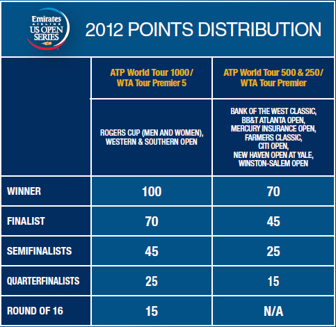 2012-PointsDistribution