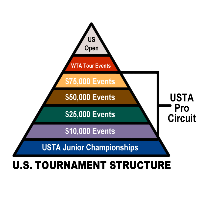 womens_tournament_structure